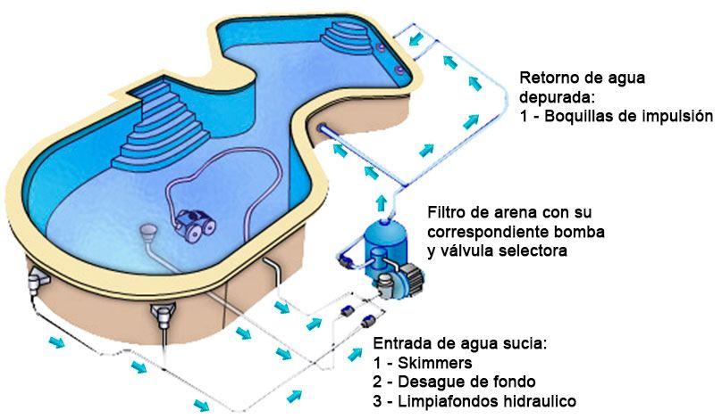 Funcionamiento del filtro de arena en las piscinas for Filtros de agua para piscinas